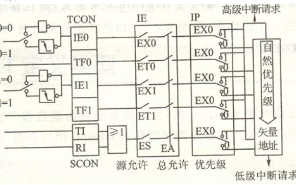 单片机的内部资源如何进行编程