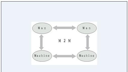 你对于M2M的了解有多少