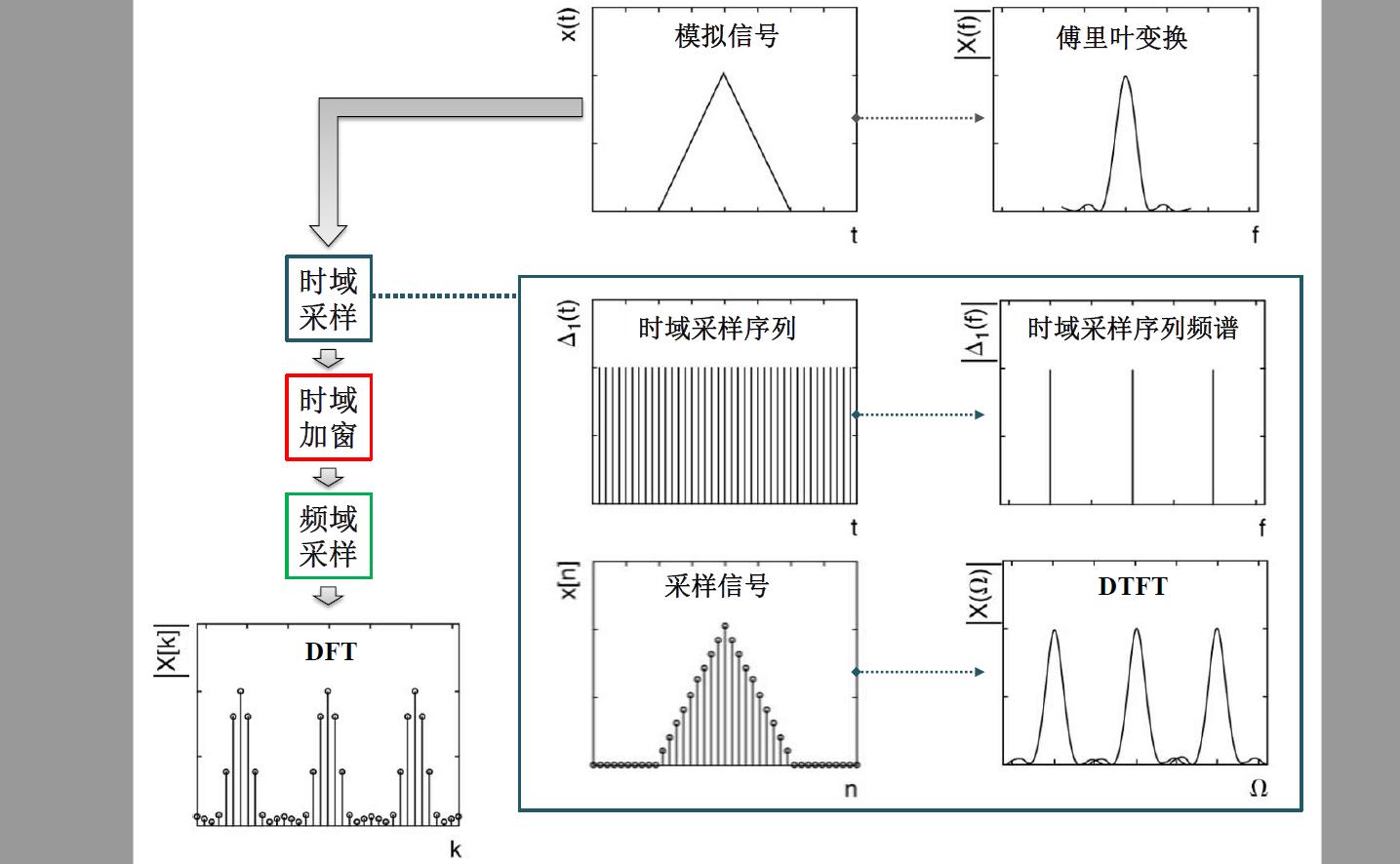 数字信号处理教程之DFT和FFT处理的学习课件免费下载