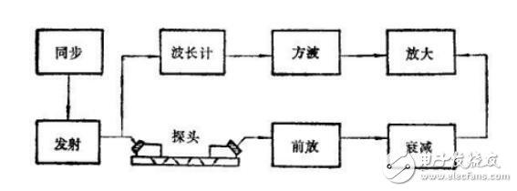 测厚仪的原理_测厚仪的技术特征