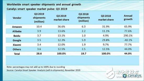 三季度全球智能音箱市场大增,阿里巴巴出货量中国第一