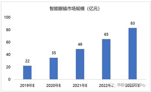 中国智能眼镜规模以后会是怎样的趋势