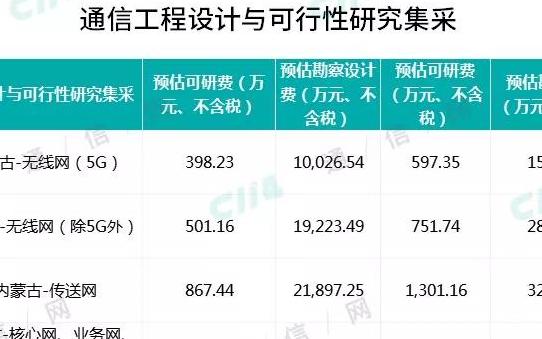 中國移動正式啟動了31個省分公司的通信工程設計集采項目