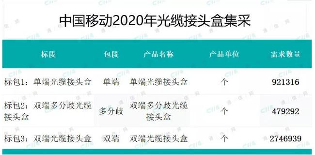 中国移动正式启动了2020年光缆接头盒和光纤配线...
