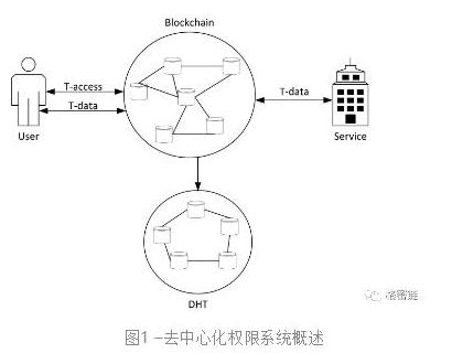 大数据区块链可以在哪里应用