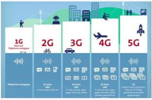 运营商加快对低网络用户的升级比发展5G用户更为重要