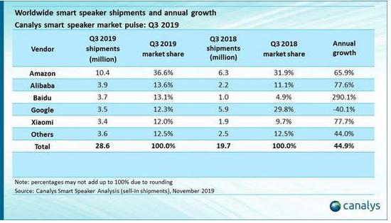 2019年第三季度全球智能音箱出货量数据显示亚马逊位居全球第一