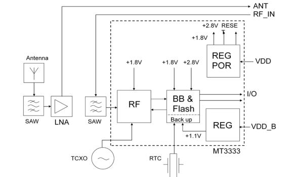 UC530M Fastrax多GNSS天線模塊的數據手冊免費下載