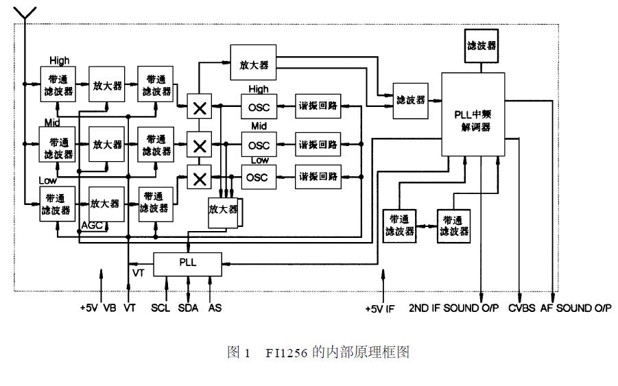 新型高频头Tuner FI1256的内部结构与特点及应用