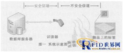 RFID系统数据安全问题怎样来解决