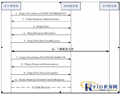 RFID移动读写器自动配置怎样来实现
