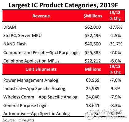 DRAM销量下降38% 却依旧是所有IC产品类别中最大的