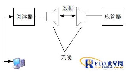 基于RFID技术的身份识别系统怎样设计实现