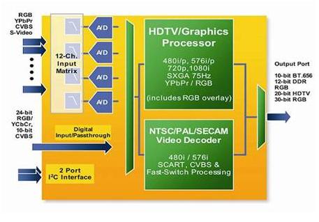 高清电视HDTV高性能模拟信号处理的设计方案