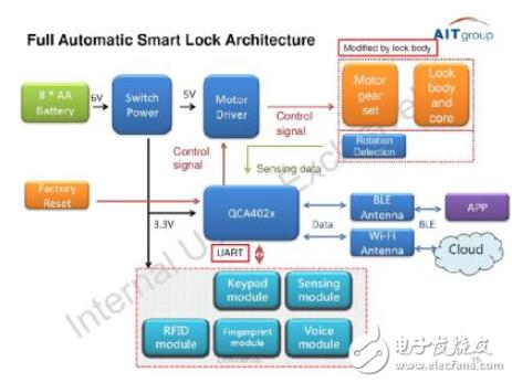 大联大诠鼎推出基于Qualcomm QCA4024的双模智能门锁