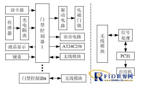 基于RFID技术的无线门禁系统如何实现