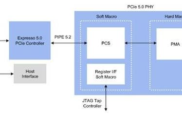 Rambus PCIe 5.0解决方案已开放使用...