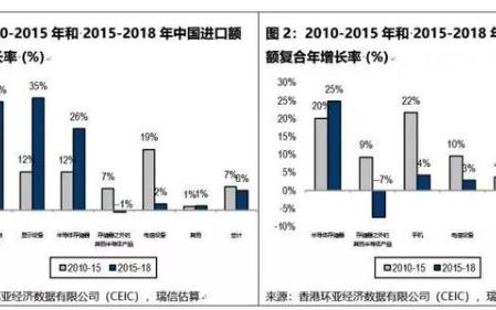 中美貿易戰下,中國的科技地位如何?