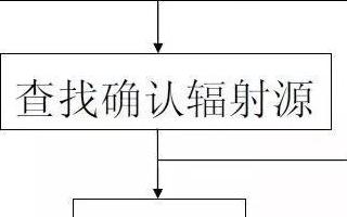 抑制电子设备之间电磁干扰的六个步骤解析