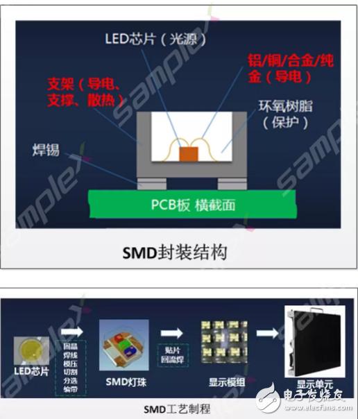 COB封装技术与SMD封装技术之间的区别知识介绍