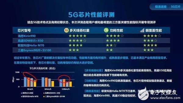 主流5G芯片评测,麒麟990 5G各类领先