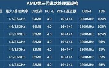 AMD锐龙9 3950X处理器实力超强,战胜对手18核36线程