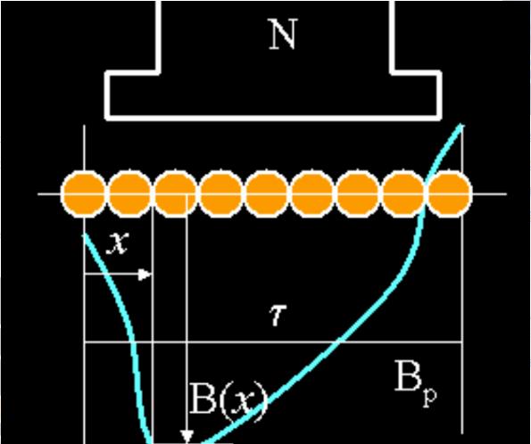 电机的电磁转矩等于输出转矩?