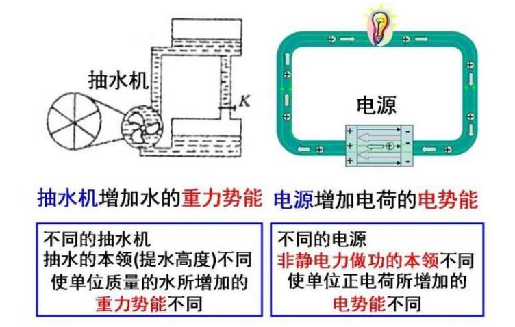 电动势和电压的区别及关系