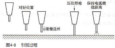 CO2气体保护焊的引弧操作_CO2气体保护焊的收弧操作