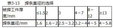 焊接层数的选择_焊条直径的选择