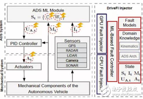 英伟达为提高安全性 开发了自动驾驶可扩展安全性测...