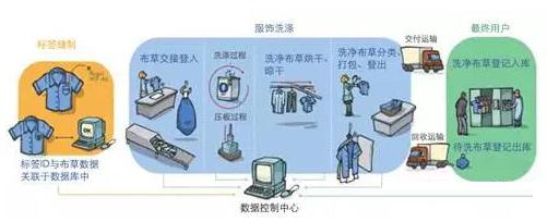 洗衣管理上如何运用上RFID技术
