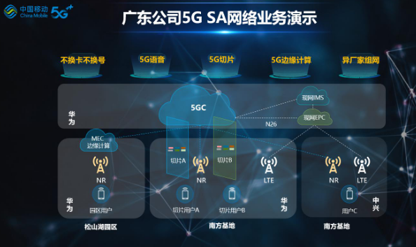 广东移动联合华为成功开通了端到端5G SA网络及业务