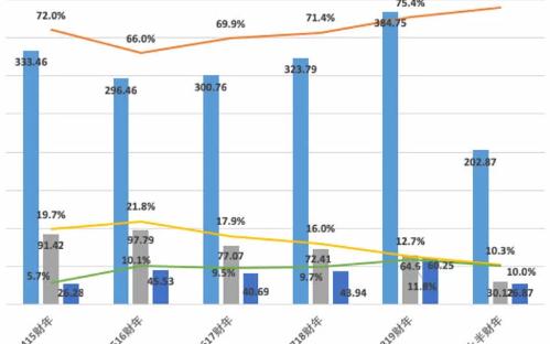 PC成就联想业绩同比增长20% 加码布局智能化转型业务