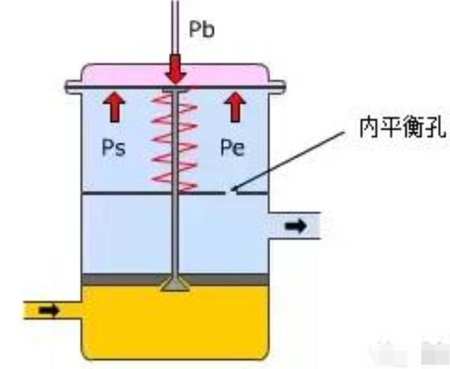 热力膨胀阀故障现象_热力膨胀阀内外平衡区别