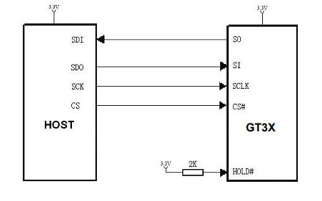 GT30L32S4W标准点阵汉字库芯片的数据手册免费下载