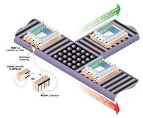 开发RFID应用程序的方法有几种