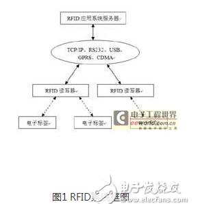 怎样从不同的角度来分析RFID系统