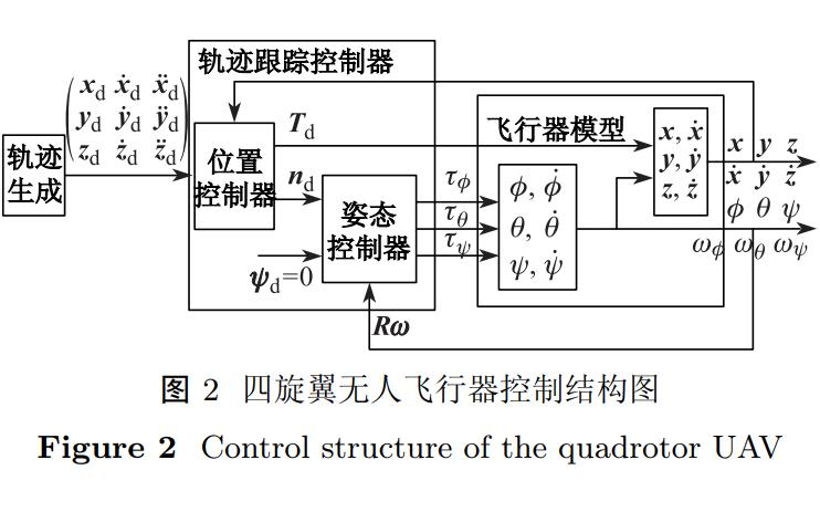 如何使用四元数实现四旋翼无人飞行器的轨迹跟踪控制