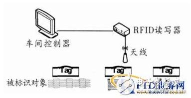 生产线监控怎样利用上RFID技术
