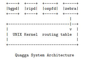 Quagga路由软件包的用户手册免费下载
