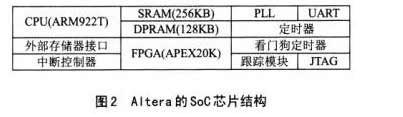 用SoC实现IPSec协议全部功能提高VPN网络安全性