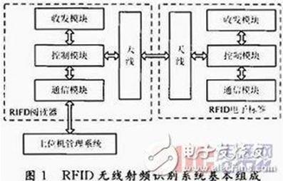RFID无线射频技术你值得关注一下