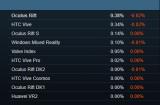 10月Steam观察Rift S占比近14%,D...