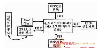 基于RFID技术的物联网车载终端如何设计
