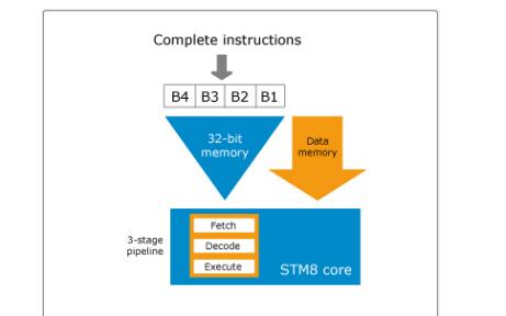 STM8系列单片机入门资料详细概述