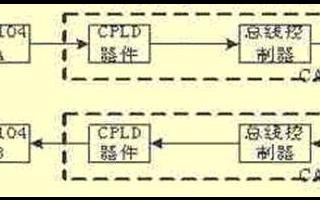 基于嵌入式系统的CAN总线网络通信流程设计