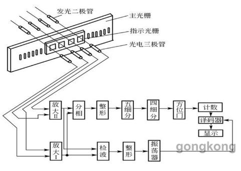 光栅式万能测长仪的工作原理解析