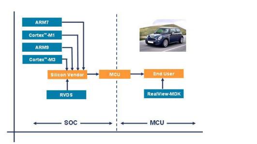 ARM嵌入式系统开发的入门宝典教材免费下载