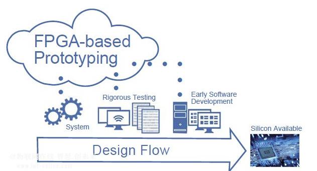 FPGA原型系统对于物联网的设计实现有没有帮助